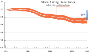 global living planet index